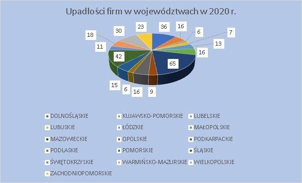 upadłości firm w województwach czerwiec 2020