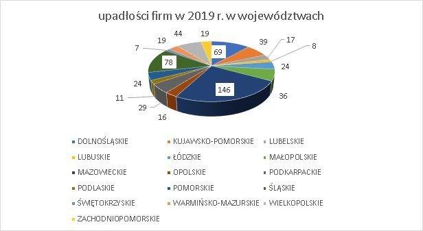 upadłości firm w województwach w 2019 r.