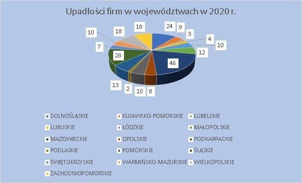 upadłości firm w województwach kwiecień 2020