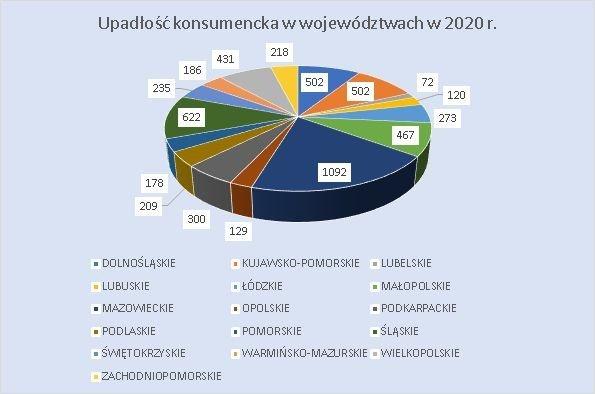 upadłość konsumencka w województwach lipiec 2020 r.