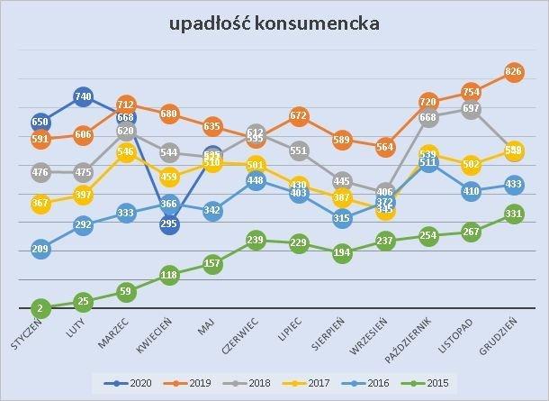 upadłość konsumencka maj 2020 r.