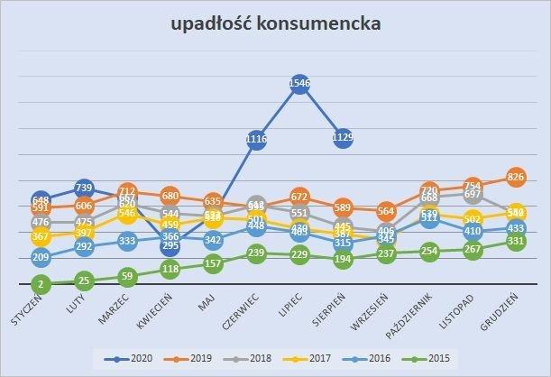 upadłość konsumencka sierpień 2020 r.