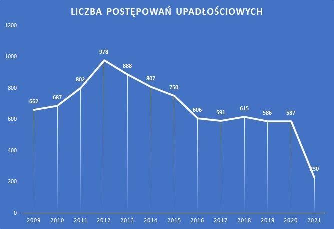 postępowania upadłościowe w poszczególnych latach