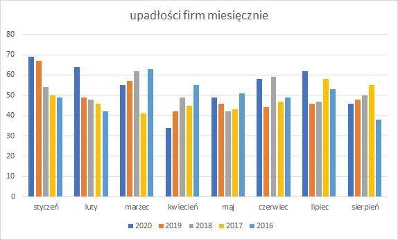 upadłości firm miesięcznie wrzesień 2020 r.