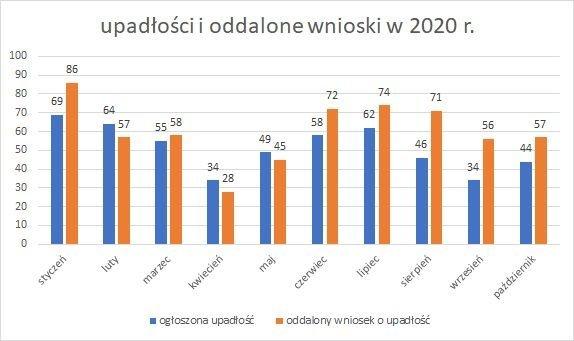 upadłości firm październik 2020 r.