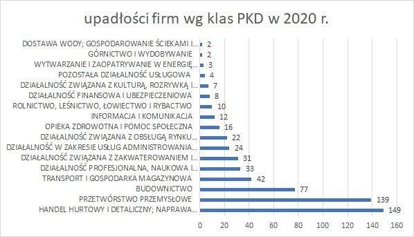 upadłości firm wg klas PKD 2020 r upadłości firm wg klas PKD 2020 r grudzień