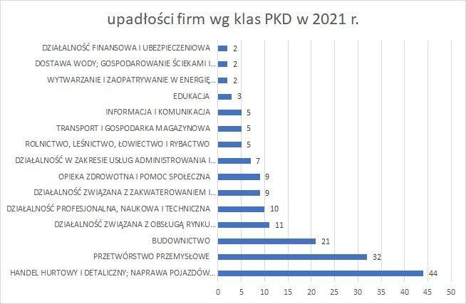 upadłości firm wg klas PKD 2021 r upadłości firm wg klas PKD 2020 r grudzień