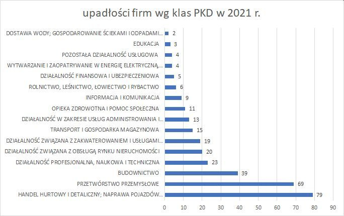 upadłości firm wg klas PKD 2021 r