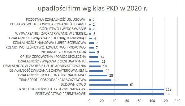 upadłości firm wg klas PKD 2020 r wrzesień