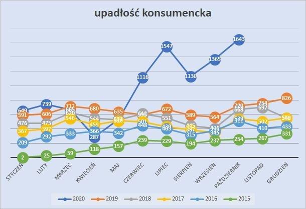 upadłość konsumencka październik 2020 r.