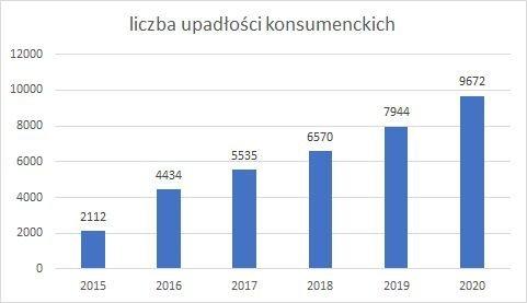 upadłość konsumencka w poszczególnych latach