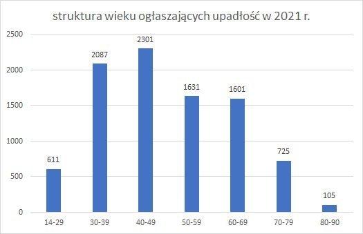 upadłość konsumencka struktura wieku 2021 r.