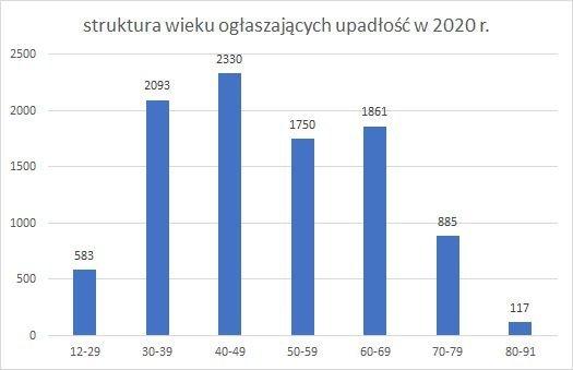 upadłość konsumencka struktura wieku październik 2020 r.