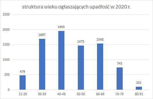 upadłość konsumencka struktura wieku wrzesień 2020 r.