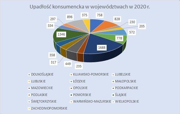 upadłość konsumencka w województwach październik 2020 r.