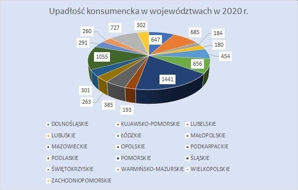 upadłość konsumencka w województwach wrzesień 2020 r.