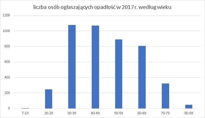 liczba upadłości według wieku osób ogłaszających updałość
