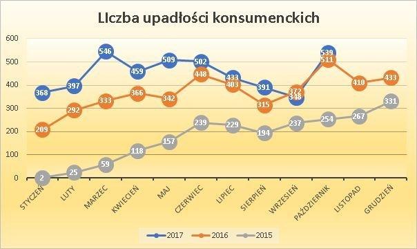 liczba upadłości konsumenckich w poszczególnych miesiącach