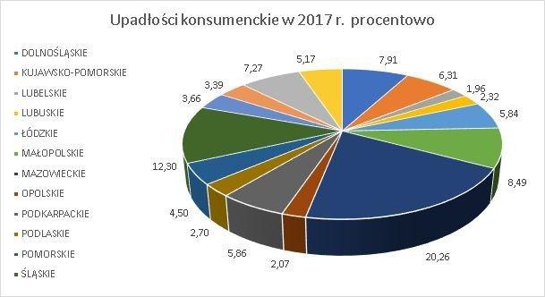 upadłości konsumenckie w poszczególnych województwach