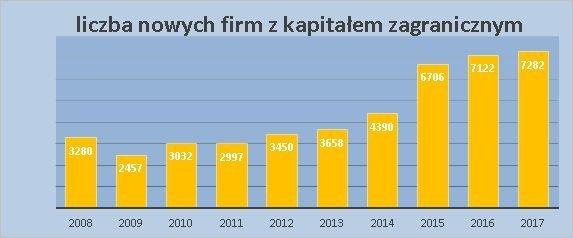 2017_liczba_firm_zkapitalem_zagranicznym