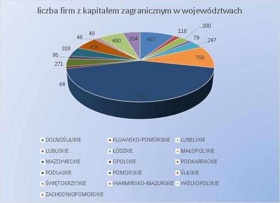 2017_liczba_firm_zkapitalem_zagranicznym_w_wojewodztwach