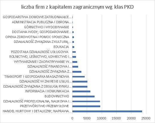 firmy z kapitałem zagranicznym w Polsce w 2019 wg klas PKD