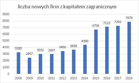 firmy z kapitałem zagranicznym w Polsce w 2018 w poszczególnych latach