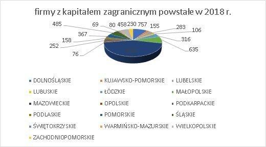 firmy z kapitałem zagranicznym w Polsce grudzień 2018 wg województw