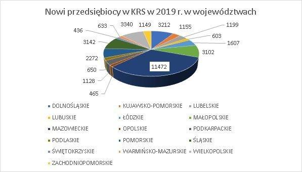 nowe firmy w KRS wg województw wrzesień 2019 r.