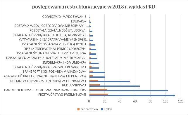 postępowania restrukturyzacyjne wg klas PKD 2018 wrzesień