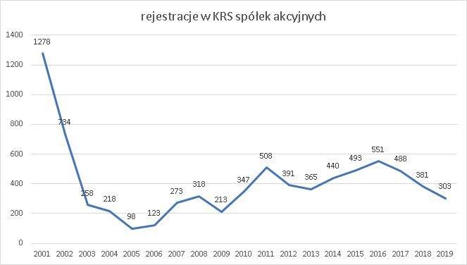 rejestracje spółek akcyjnych 2001-2019