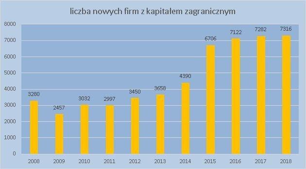 inwestorzy zagraniczni w Polsce czerwiec 2018 r.