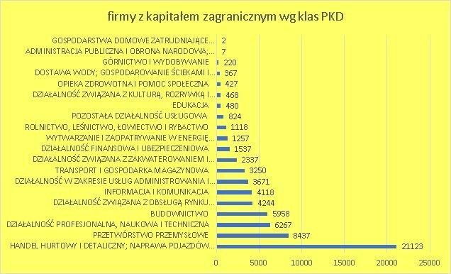 firmy z kapitałem zagranicznym w Polsce w 2018 wg klas PKD