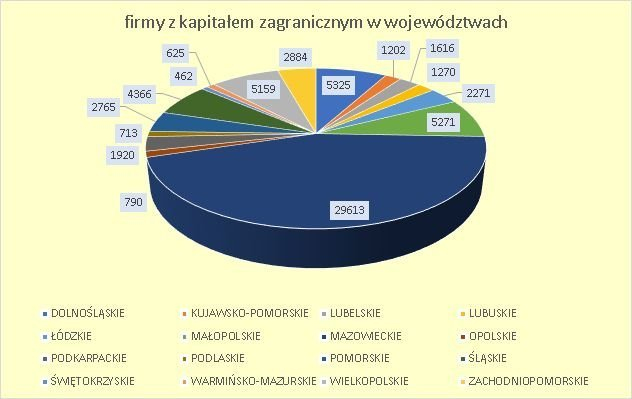 inwestorzy zagraniczni w Polsce w 2018 r.