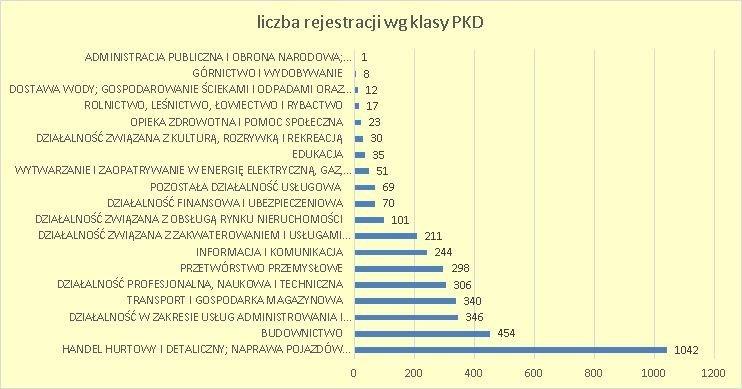 firmy z kapitałem zagranicznym w Polsce czerwiec 2018 wg klas PKD