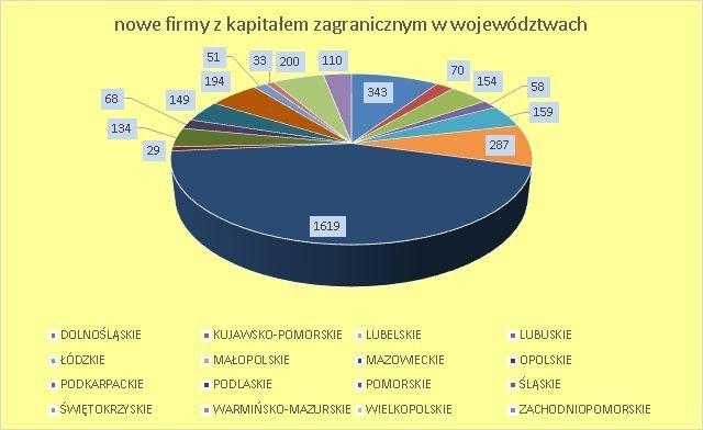 firmy z kapitałem zagranicznym w Polsce czerwiec 2018 wg województw