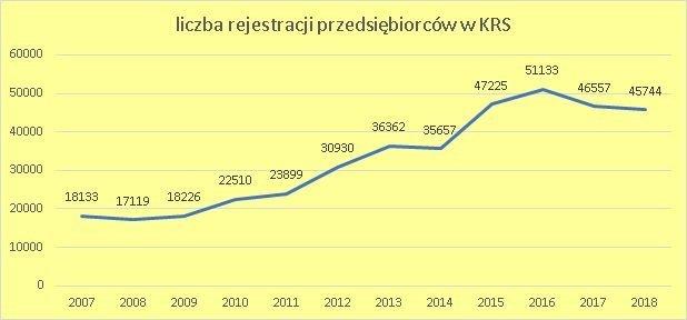 liczby rejestracji w KRS rocznie, czerwiec 2018