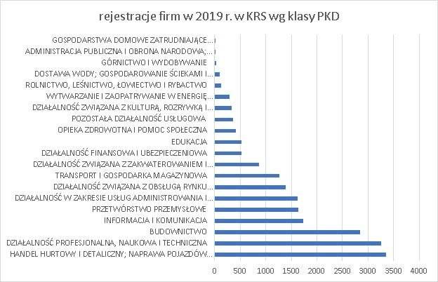 nowe firmy w KRS wg klas PKD maj 2019 r.