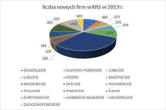 nowe firmy w KRS wg województw maj 2019 r.