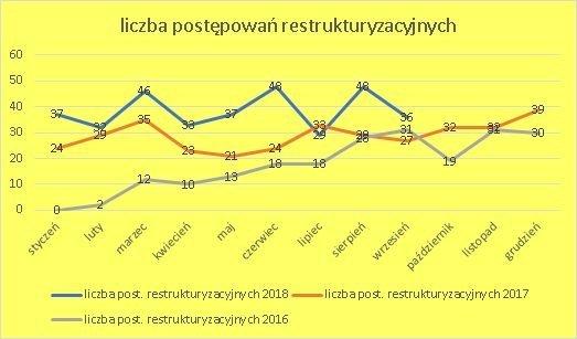 postępowania restrukturyzacyjne wrzesień 2018