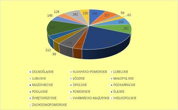 upadłość konsumencka według województwa