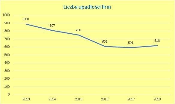 upadłości firm rocznie 2018