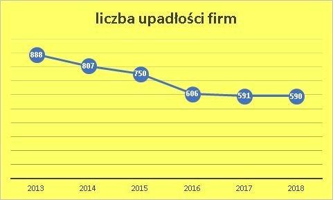 upadłości firm wrzesień 2018